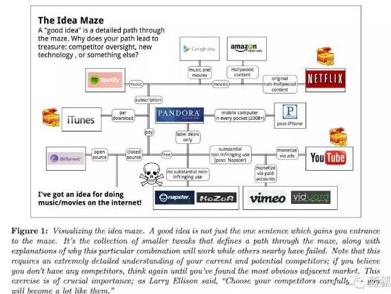 如何构建加密初创企业