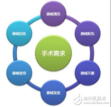 村田RFID标签正在助力中国医用物联网的发展