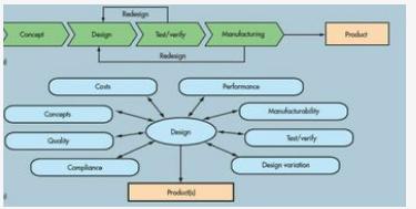 时序签收在整个EDA设计流程中的作用是什么
