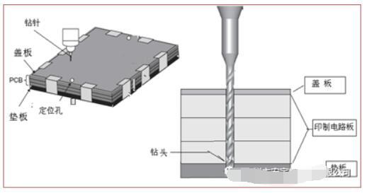 pcb钻孔木垫板高密度的标准