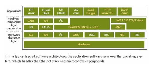 基于RS-232串行接口的串口转以太网桥设计
