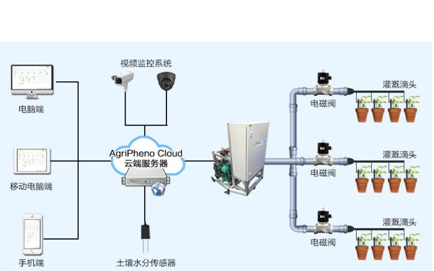 自动化灌溉控制系统的问题使用电子技术的解决措施说明