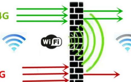 路由器的无线传输速率主要影响的是什么