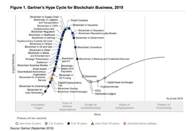 企业在短时间内进行区块链革命是明智的吗