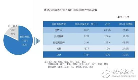 2019年中国电视用户总规模超13.7亿,电视仍然是最大的视听媒介平台