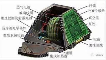 MEMS慣性傳感器的分類及應用解析
