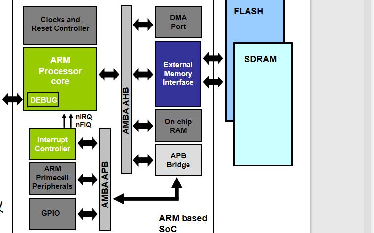 嵌入式系统及应用教程之ARM体系结构及处理器内核的详细资料说明
