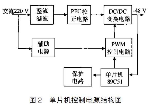 单片机的控制算法原理是什么意思_白带是什么图片