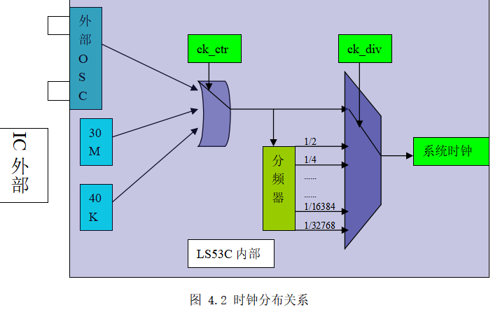 LS53C单片机使用说明资料免费下载