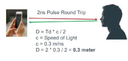 ZLG新推出1D飞行时间传感器模块