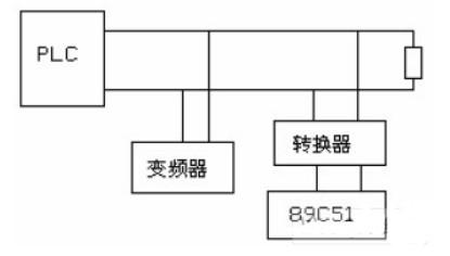 支持RS485接口的PLC与单片机的通讯