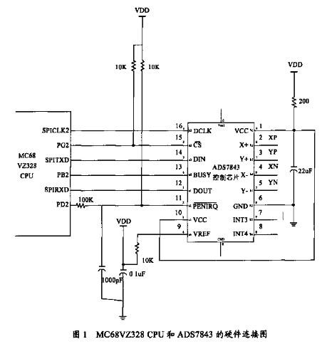 基于嵌入式操作系统μClinux的触摸屏驱动应用关键技术的分析
