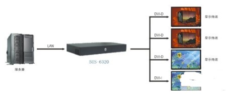 BIS-6320工业级网络设备在商场多屏多媒体信息播放系统的应用