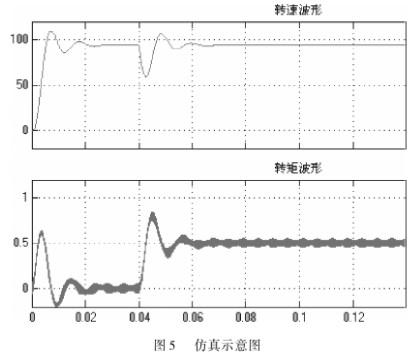 基于SVPWM算法的串级调速系统仿真模型的研究分析
