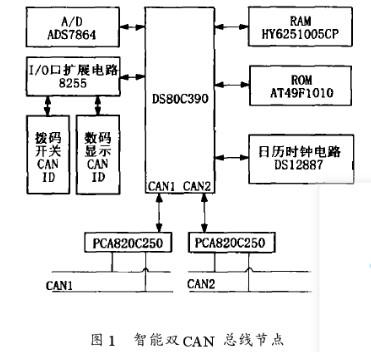 采用双CAN模块的DS80C390芯片实现分层分布式监控系统的设计