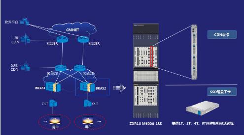 广东移动联合中兴通讯完成了基于CDN板卡方案的现网试点测试