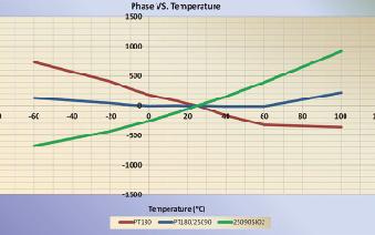 同轴电缆温度稳相材料的新进展