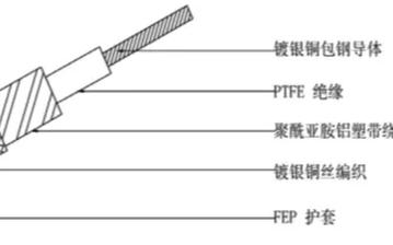 浅析趋肤深度对不同射频PCB结构的影响