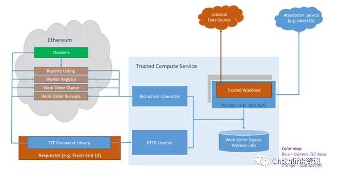 可信计算框架TCF的基本工作原理解析