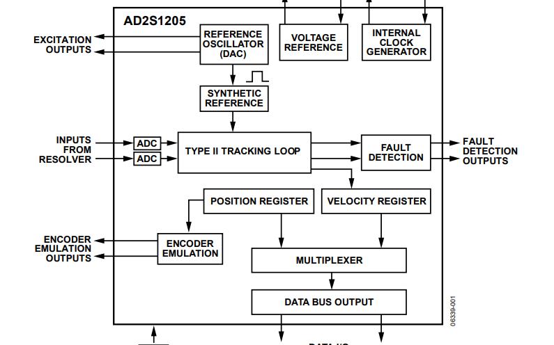 AD2S1205车载可编程正?#20063;?#25391;荡器数据手册免费下载