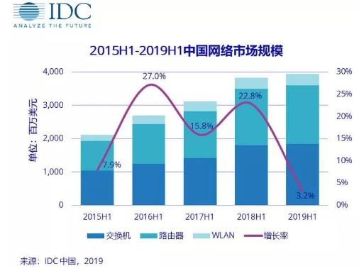2019上半年中国网络市场规模分析报告