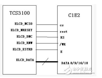 嵌入式LCD有哪一些接口的类型