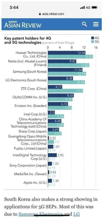 中国四家公司拥有全球36%的5G标准必要专利