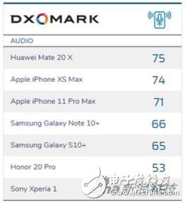DXOMARK推出手机音频评分系统,华为Mate 20 X位于第一轮测试的首位