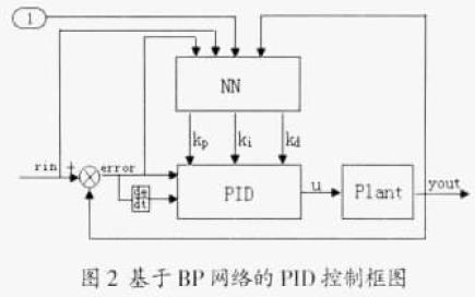 如何使用BP神經網絡實現PID參數的在線整定及MATLAB仿真