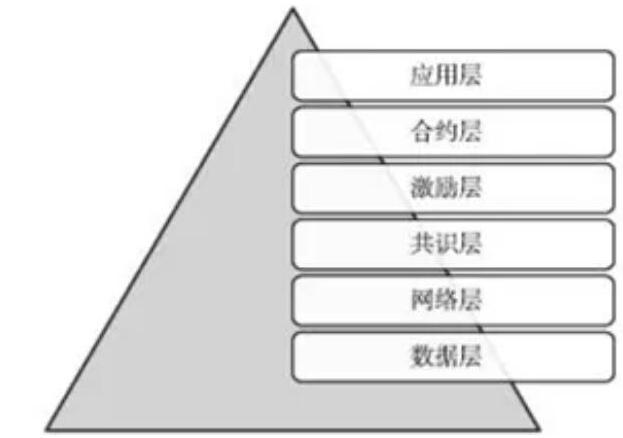 关于区块链技术的一些常见误解解释