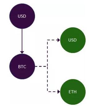 如何去投资特斯拉的债券