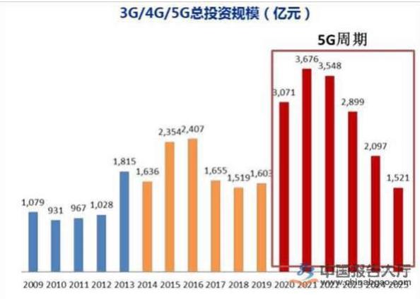 三大运营商已经展开5G时代的竞争