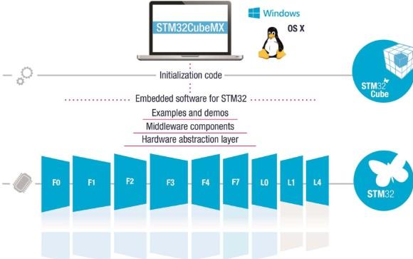 STM32CubeMX开发工具的安装