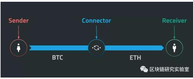 区块链交互与价值网络是怎样实现的