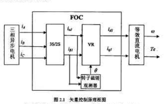 使用DSP设计三相交流异步电机矢量控制系统的论文免费下载