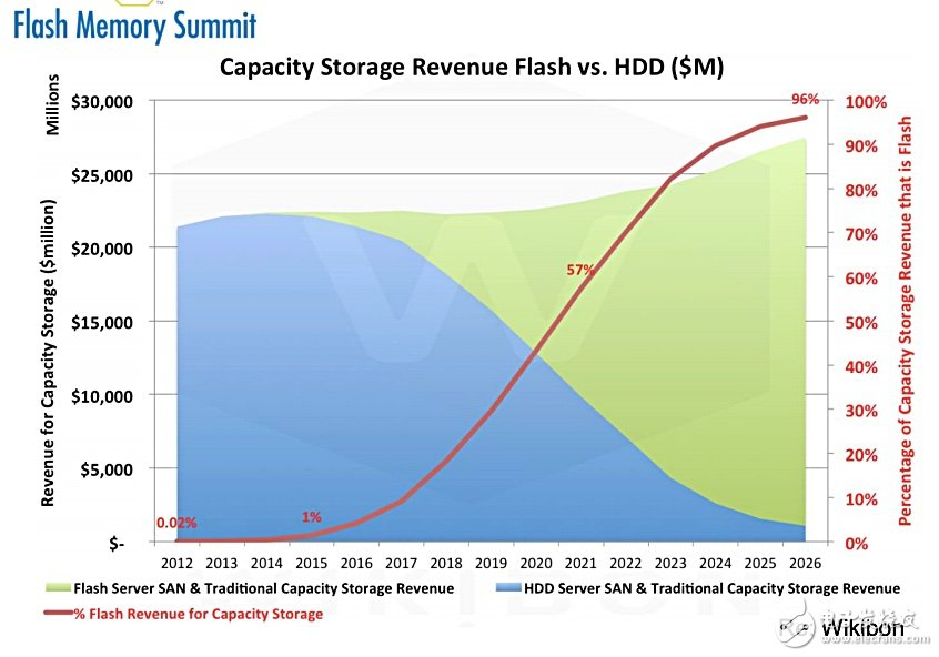 SSD取代企业HDD业务?