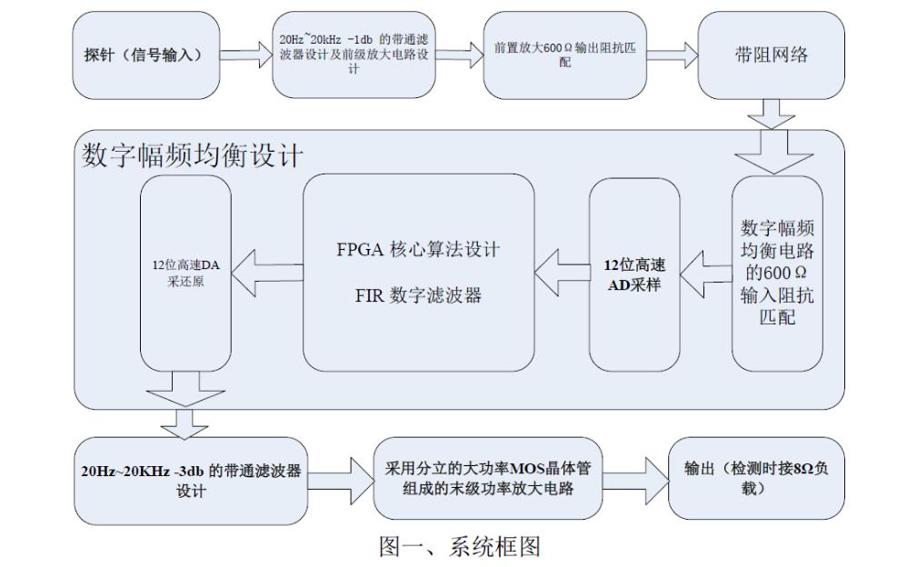 使用FPGA设计数字幅频均衡功率放大器的论文免费下载