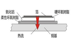 直流电流传感器的负载电阻特性