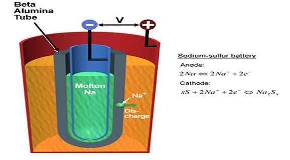 钠硫电池基本原理_钠硫电池的优缺点