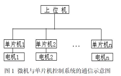 使用VC6.0实现微机与多个51单片机通信的详细资料说明