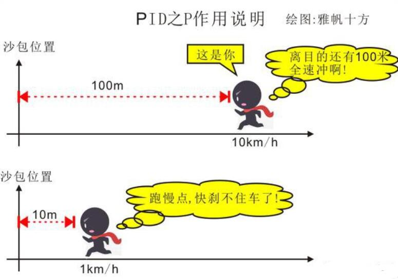 pid控制原理实例说明