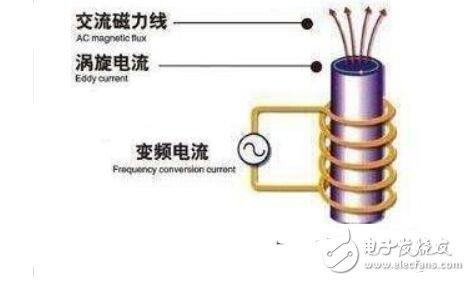 电磁感应加热的原理是什么