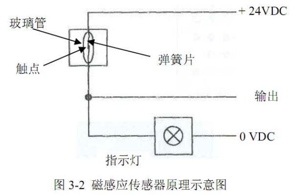 磁感应传感器的应用场合