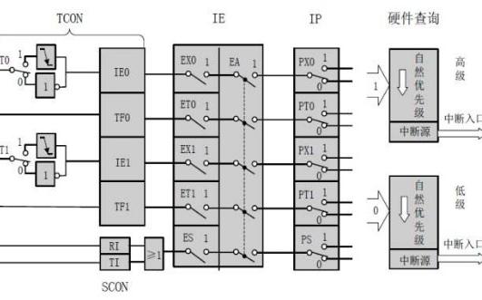 51单片机中断系统的重要性