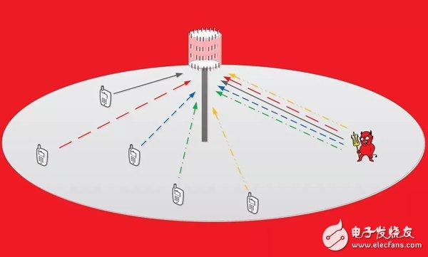 大規模MIMO將帶來更多無線信道,但也使無線信道易受攻擊