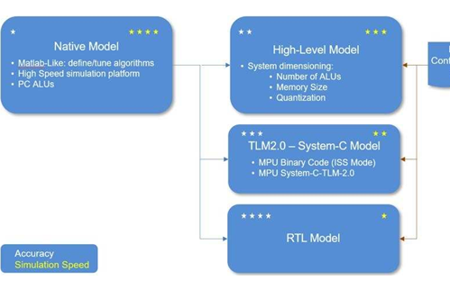一种加速5G和AI开发的新型DSP设计架构