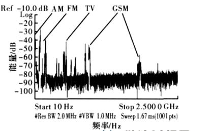 利用环境电磁波为无线传感器节点供电的新方案