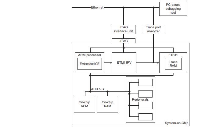 ARM11的嵌入式跟踪缓冲区ETB11技术参考手册免费下载