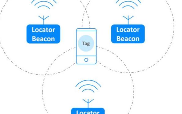 无线蓝牙技术是如何实现定位功能的