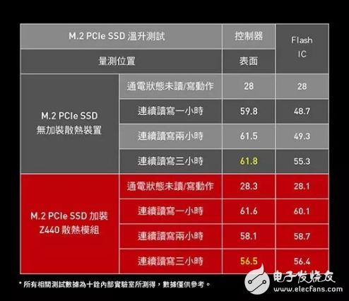 十铨推出PCIe 4.0 SSD 随机读写速度最高可达75万IOPS